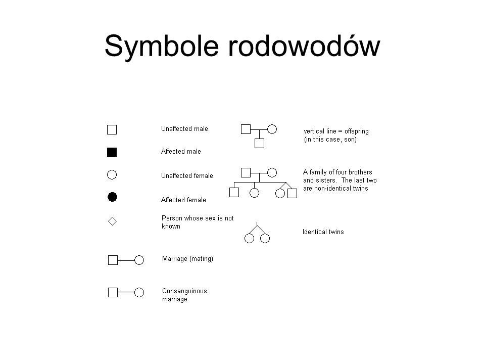 Symbole rodowodów