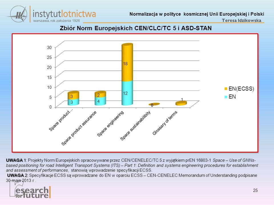 Normalizacja w polityce kosmicznej Unii Europejskiej i Polski Teresa Idzikowska Zbiór Norm Europejskich CEN/CLC/TC 5 i ASD-STAN UWAGA 1 UWAGA 1: Proje