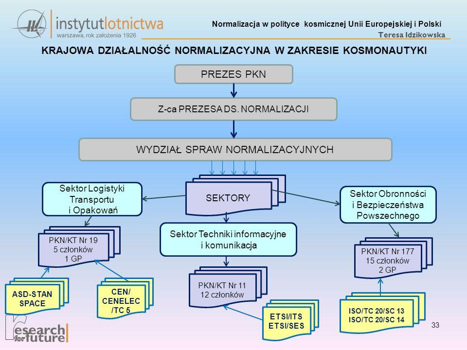 Normalizacja w polityce kosmicznej Unii Europejskiej i Polski Teresa Idzikowska KRAJOWA DZIAŁALNOŚĆ NORMALIZACYJNA W ZAKRESIE KOSMONAUTYKI PREZES PKN