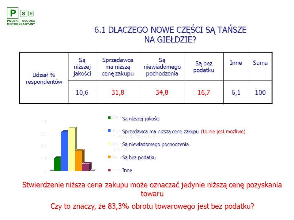 6.1 DLACZEGO NOWE CZĘŚCI SĄ TAŃSZE NA GIEŁDZIE? Udział % respondentów Są niższej jakości Sprzedawca ma niższą cenę zakupu Są niewiadomego pochodzenia