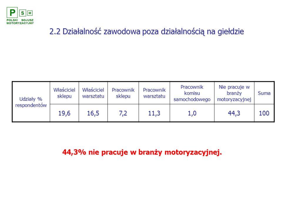 2.2 Działalność zawodowa poza działalnością na giełdzie 44,3% nie pracuje w branży motoryzacyjnej. Udziały % respondentów Właściciel sklepu Właściciel