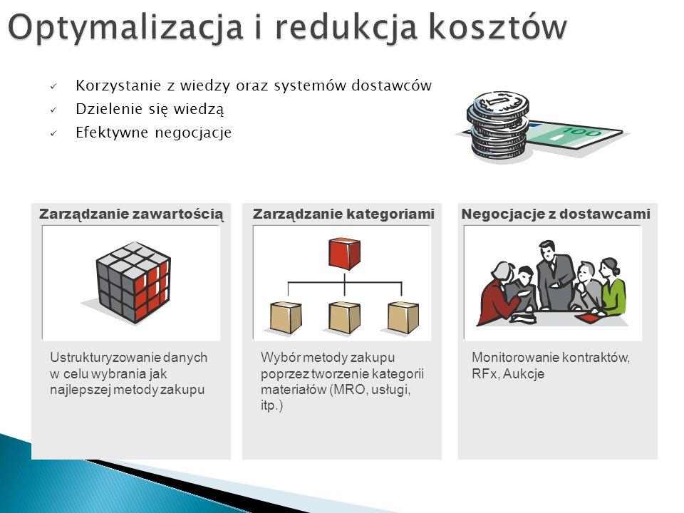 Ustrukturyzowanie danych w celu wybrania jak najlepszej metody zakupu Wybór metody zakupu poprzez tworzenie kategorii materiałów (MRO, usługi, itp.) Monitorowanie kontraktów, RFx, Aukcje Zarządzanie zawartościąZarządzanie kategoriamiNegocjacje z dostawcami Korzystanie z wiedzy oraz systemów dostawców Dzielenie się wiedzą Efektywne negocjacje
