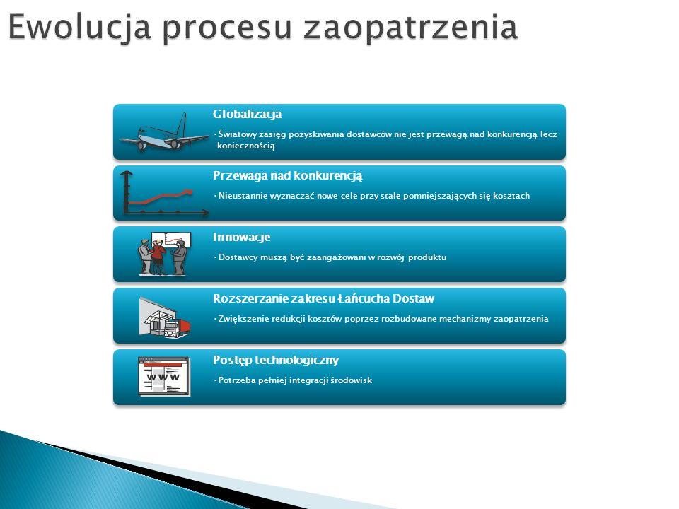 ERP Tworzenie zamówienia SRM Tworzenie kontraktu Tworzenie zapotrzebowania Bidding Engine i LAC Przejście do ustalania źr.