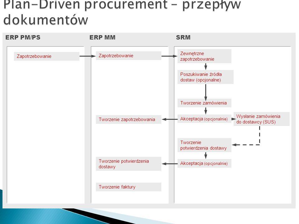 ERP PM/PSERP MM Zapotrzebowanie SRM Tworzenie zapotrzebowania Zapotrzebowanie Zewnętrzne zapotrzebowanie Poszukiwanie źródła dostaw (opcjonalne) Tworzenie zamówienia Wysłanie zamówienia do dostawcy (SUS) Tworzenie potwierdzenia dostawy Akceptacja (opcjonalnie) Tworzenie faktury Akceptacja (opcjonalnie)