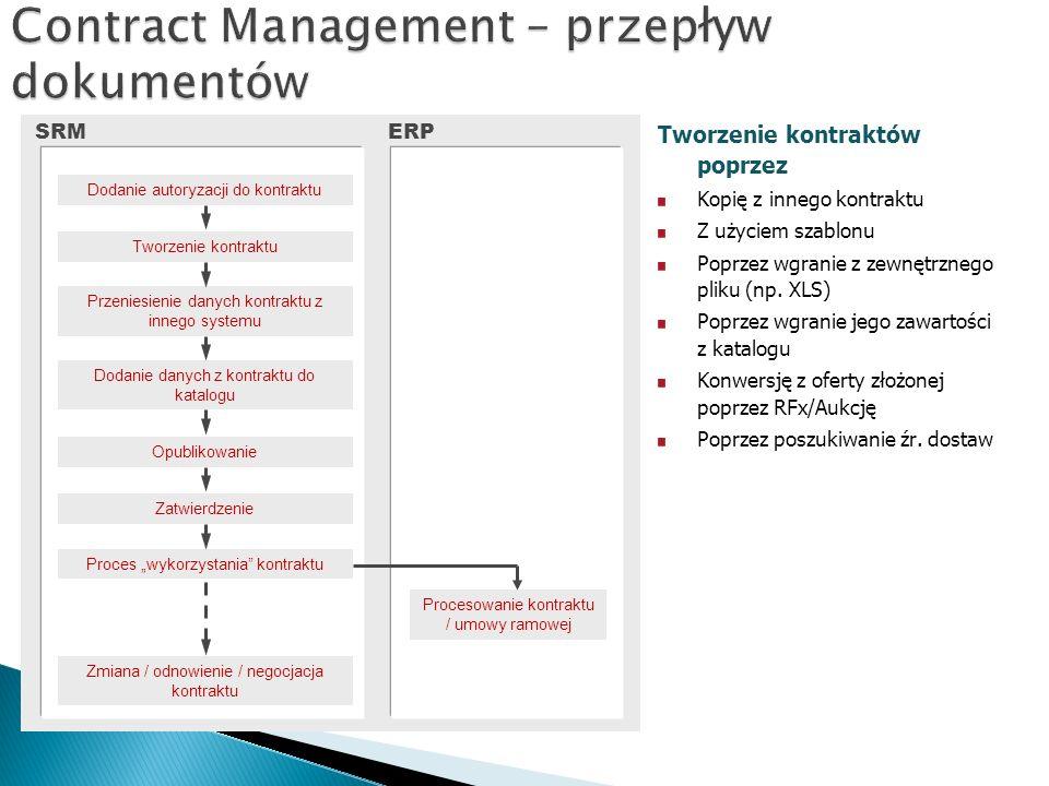 """SRM Opublikowanie Przeniesienie danych kontraktu z innego systemu Tworzenie kontraktu Dodanie autoryzacji do kontraktu Dodanie danych z kontraktu do katalogu Zatwierdzenie ERP Proces """"wykorzystania kontraktu Zmiana / odnowienie / negocjacja kontraktu Procesowanie kontraktu / umowy ramowej Tworzenie kontraktów poprzez Kopię z innego kontraktu Z użyciem szablonu Poprzez wgranie z zewnętrznego pliku (np."""