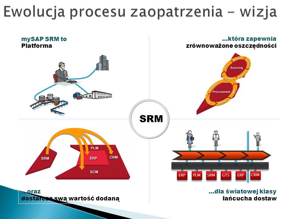 …oraz dostarcza swą wartość dodaną …dla światowej klasy łańcucha dostaw mySAP SRM to Platforma …która zapewnia zrównoważone oszczędności SRM ERP PLM SRM GTS ERP CRM