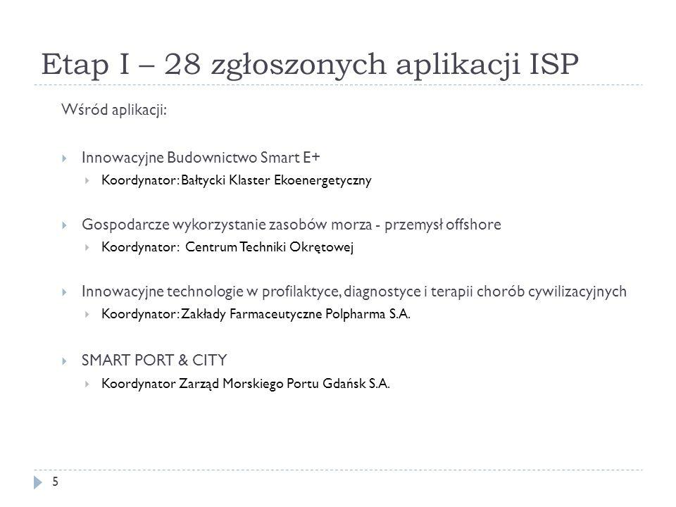 Etap I – 28 zgłoszonych aplikacji ISP 5 Wśród aplikacji:  Innowacyjne Budownictwo Smart E+  Koordynator: Bałtycki Klaster Ekoenergetyczny  Gospodar