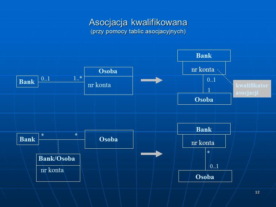 12 Asocjacja kwalifikowana (przy pomocy tablic asocjacyjnych) Bank Osoba nr konta Bank 1..* 0..1 Bank Osoba nr konta Bank Osoba * * * Bank/Osoba nr ko