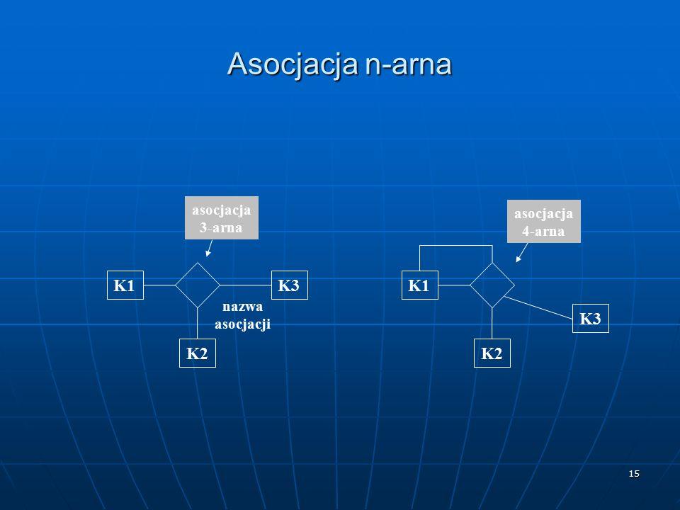 15 Asocjacja n-arna K1 K2 K3 nazwa asocjacji K1 K2 K3 asocjacja 3-arna asocjacja 4-arna