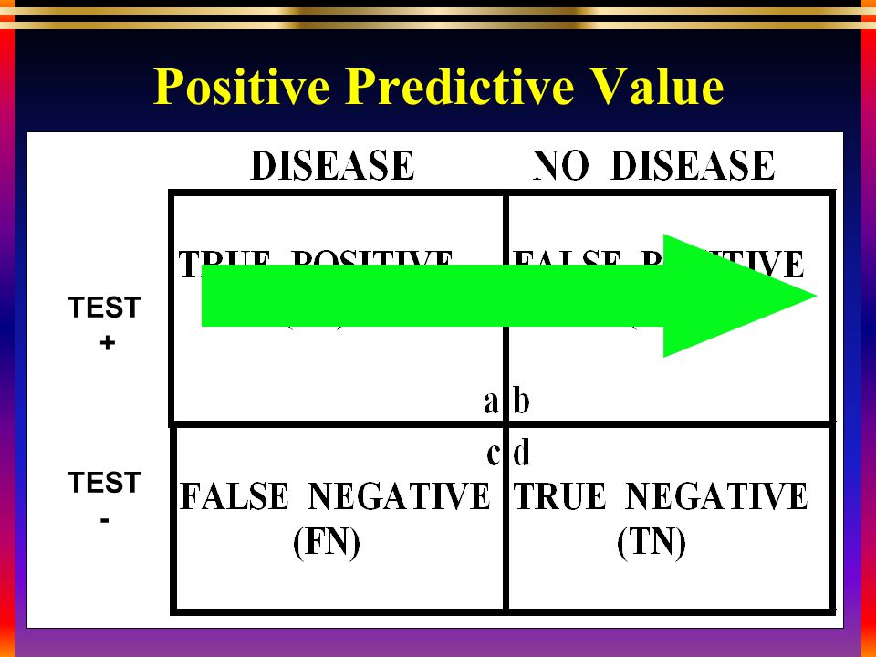 TEST + TEST - Positive Predictive Value