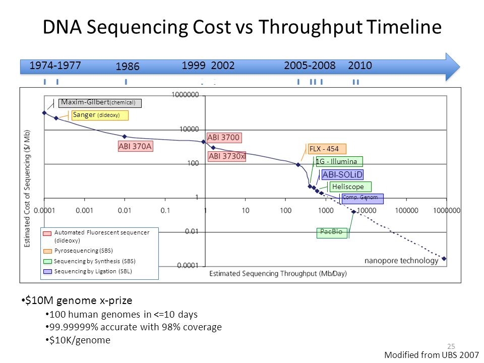 DNA Sequencing Cost vs Throughput Timeline Modified from UBS 2007 1974-1977 1986 19992002 ABI-SOLiD FLX - 454 1G - Illumina Heliscope Comp.