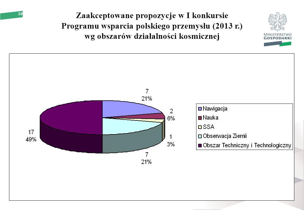 10 Zaakceptowane propozycje w I konkursie Programu wsparcia polskiego przemysłu (2013 r.) wg obszarów działalności kosmicznej