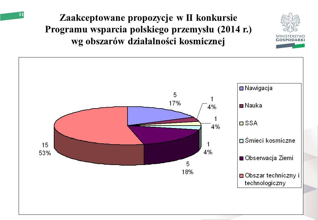 11 Zaakceptowane propozycje w II konkursie Programu wsparcia polskiego przemysłu (2014 r.) wg obszarów działalności kosmicznej