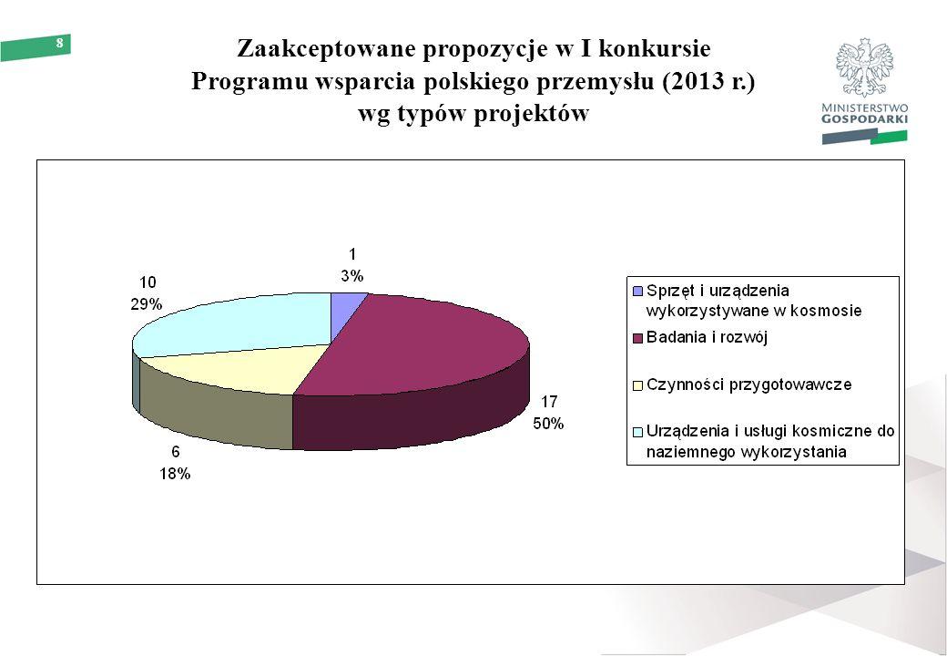 8 Zaakceptowane propozycje w I konkursie Programu wsparcia polskiego przemysłu (2013 r.) wg typów projektów