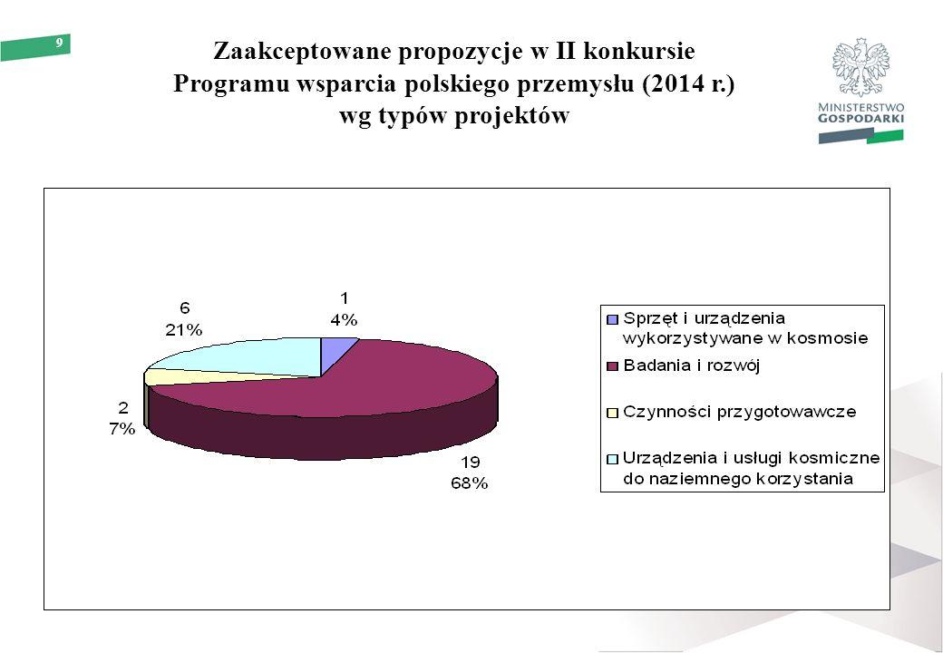 9 Zaakceptowane propozycje w II konkursie Programu wsparcia polskiego przemysłu (2014 r.) wg typów projektów