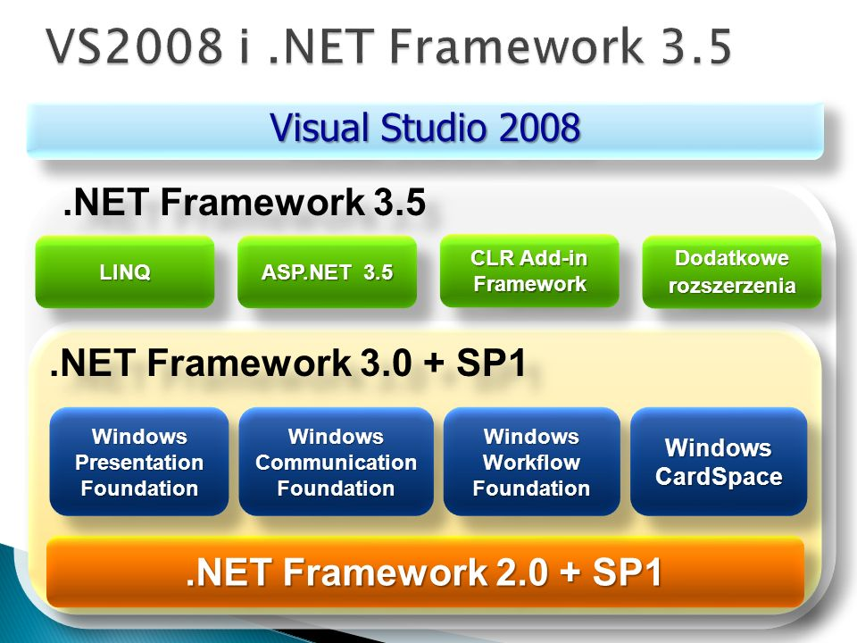.NET Framework 2.0 + SP1 Windows Presentation Foundation Windows Communication Foundation Windows Workflow Foundation Windows CardSpace.NET Framework 3.0 + SP1.NET Framework 3.5 LINQLINQ ASP.NET 3.5 CLR Add-in Framework Framework Dodatkowe rozszerzenia Visual Studio 2008