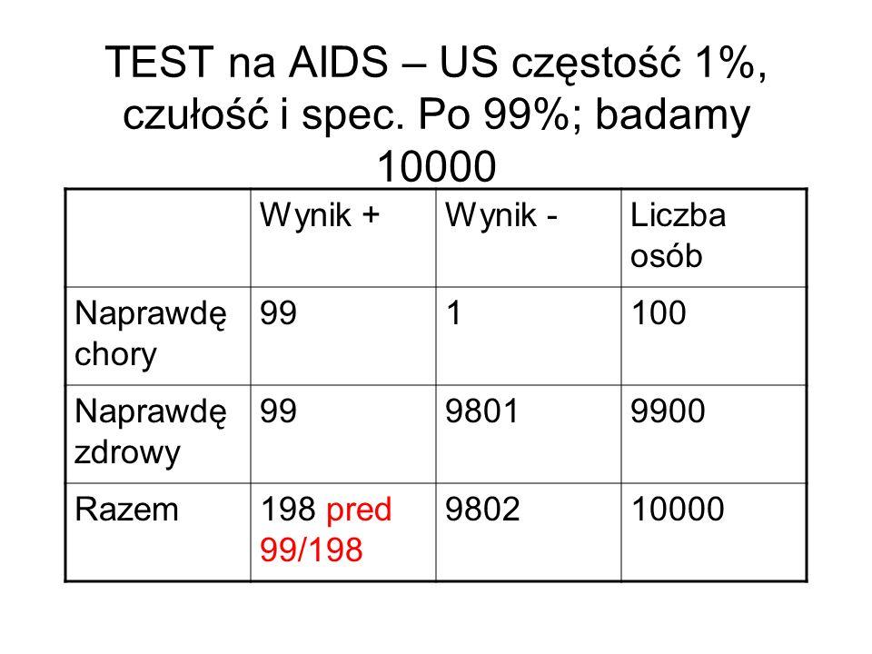 TEST na AIDS – US częstość 1%, czułość i spec.