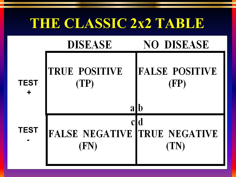 THE CLASSIC 2x2 TABLE TEST + TEST -