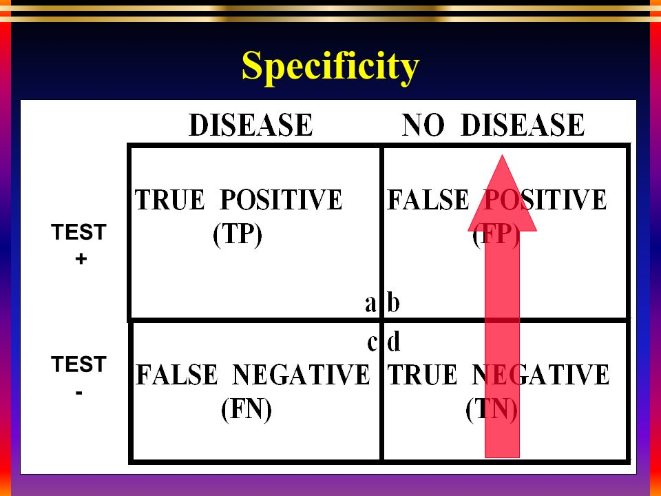TEST + TEST - Specificity