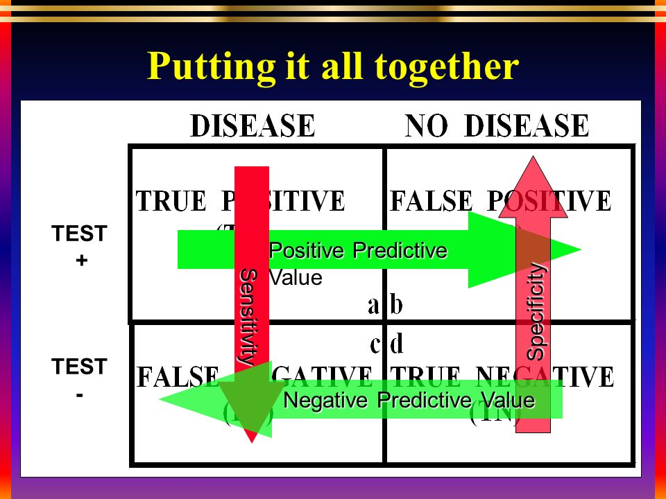 TEST + TEST - Putting it all together Positive Predictive Value Sensitivity Specificity Negative Predictive Value