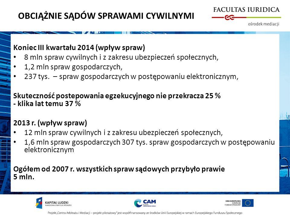 OBCIĄŻNIE SĄDÓW SPRAWAMI CYWILNYMI Koniec III kwartału 2014 (wpływ spraw) 8 mln spraw cywilnych i z zakresu ubezpieczeń społecznych, 1,2 mln spraw gospodarczych, 237 tys.