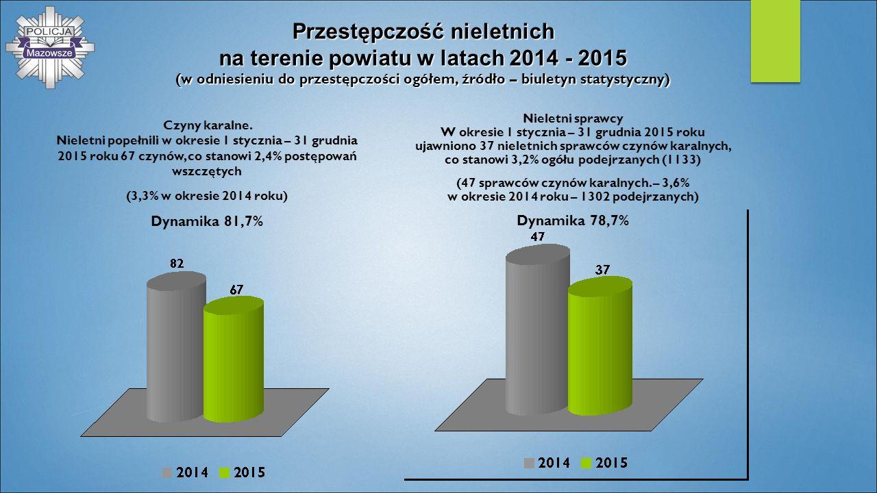 Przestępczość nieletnich na terenie powiatu w latach 2014 - 2015 (w odniesieniu do przestępczości ogółem, źródło – biuletyn statystyczny) Czyny karaln