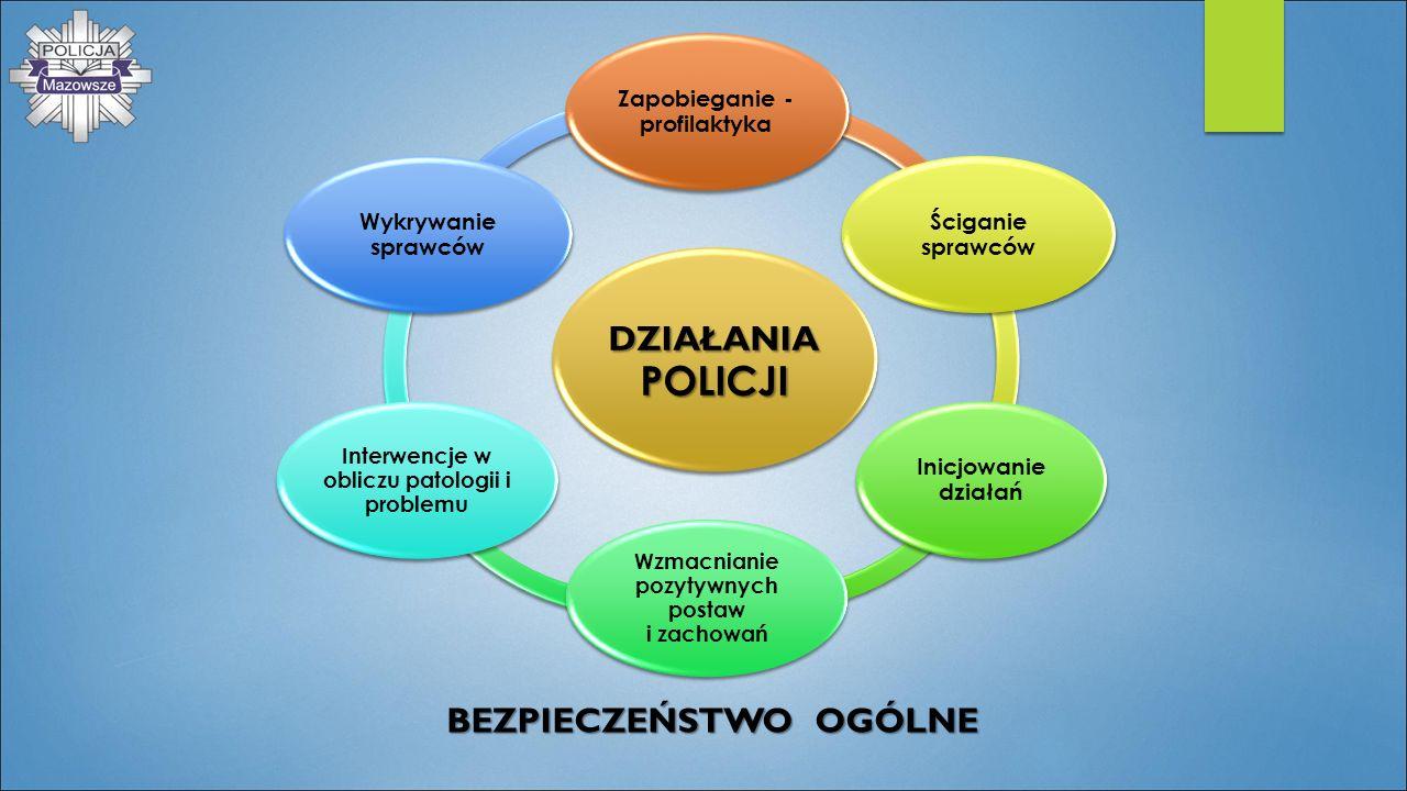 BEZPIECZEŃSTWO OGÓLNE DZIAŁANIA POLICJI Zapobieganie - profilaktyka Ściganie sprawców Inicjowanie działań Wzmacnianie pozytywnych postaw i zachowań In