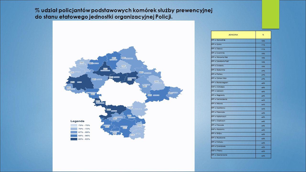 JEDNOSTKA% KPP w Garwolinie 72% KPP w Lipsku 71% KPP w Sierpcu 71% KPP w Żurominie 70% KPP w Makowie Maz 70% KPP w Sokołowie Podl 70% KPP w Zwoleniu 7