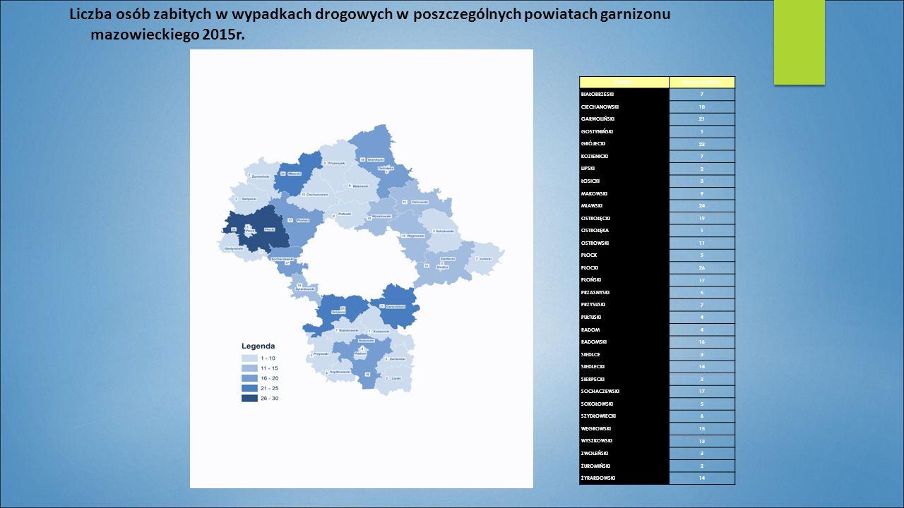 Liczba osób zabitych w wypadkach drogowych w poszczególnych powiatach garnizonu mazowieckiego 2015r. POWIATLiczba zabitych BIAŁOBRZESKI 7 CIECHANOWSKI
