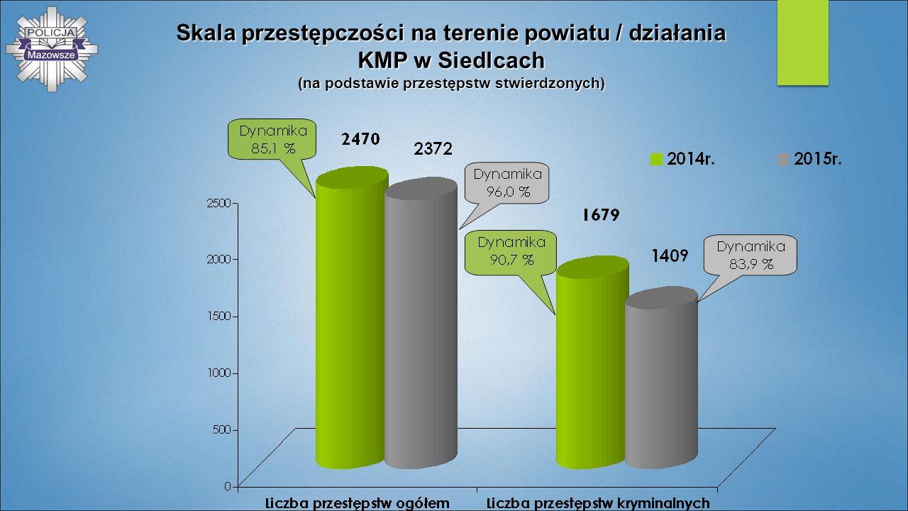Skala przestępczości na terenie powiatu / działania KMP w Siedlcach (na podstawie przestępstw stwierdzonych)