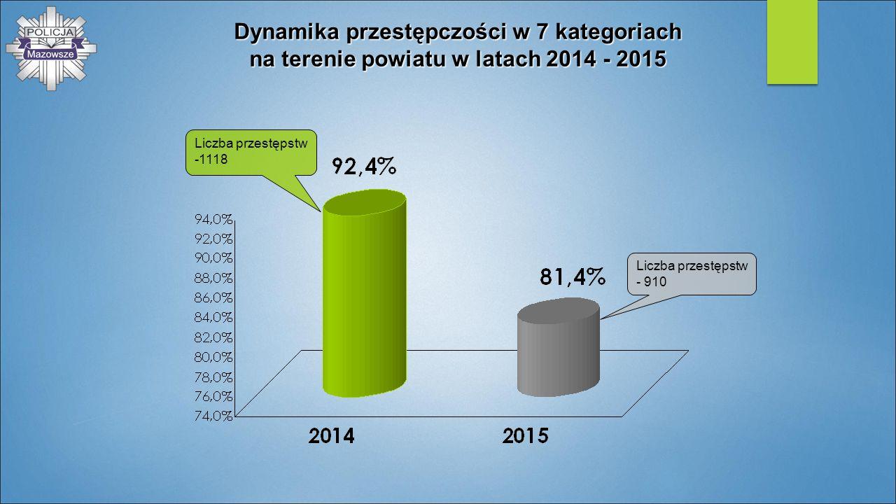 Dynamika przestępczości w 7 kategoriach na terenie powiatu w latach 2014 - 2015 Liczba przestępstw -1118 Liczba przestępstw - 910