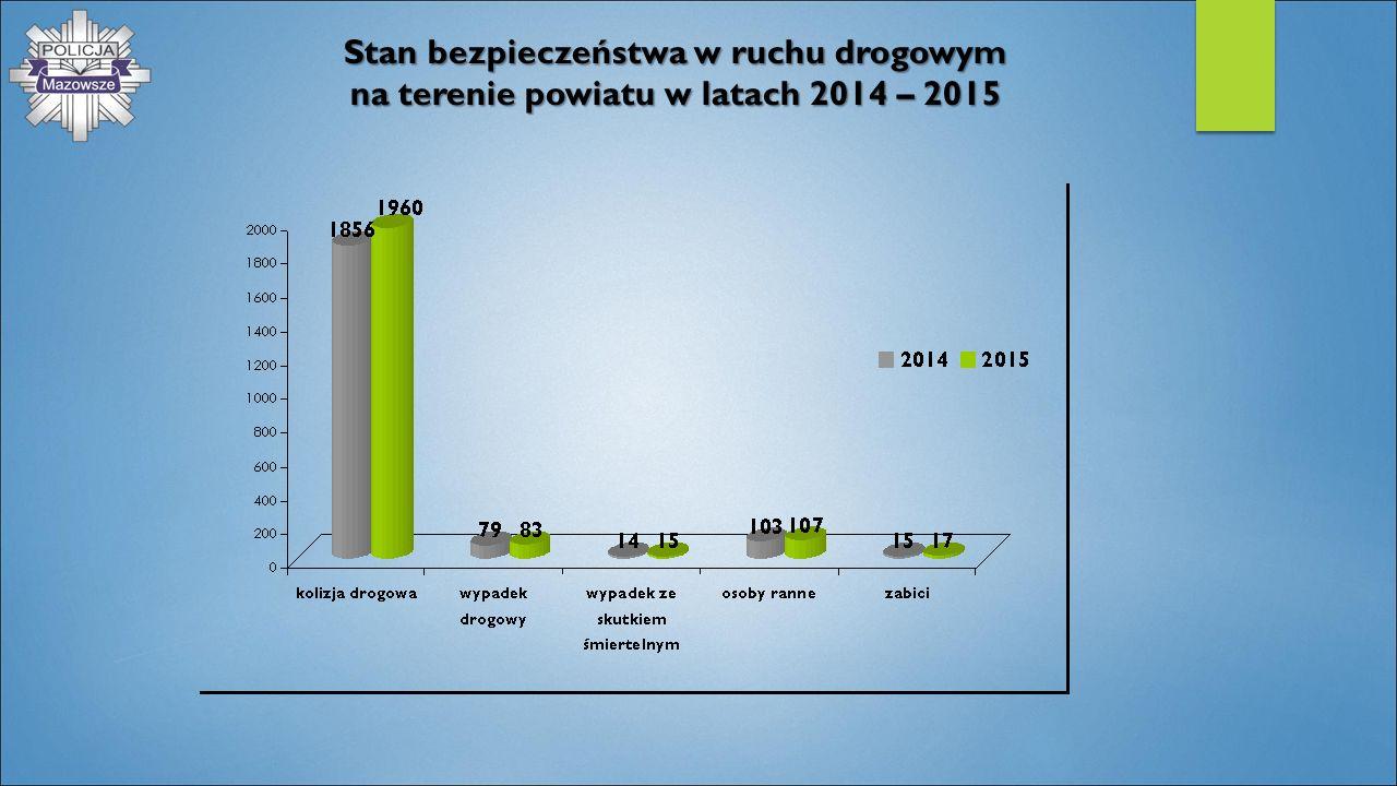 Stan bezpieczeństwa w ruchu drogowym na terenie powiatu w latach 2014 – 2015