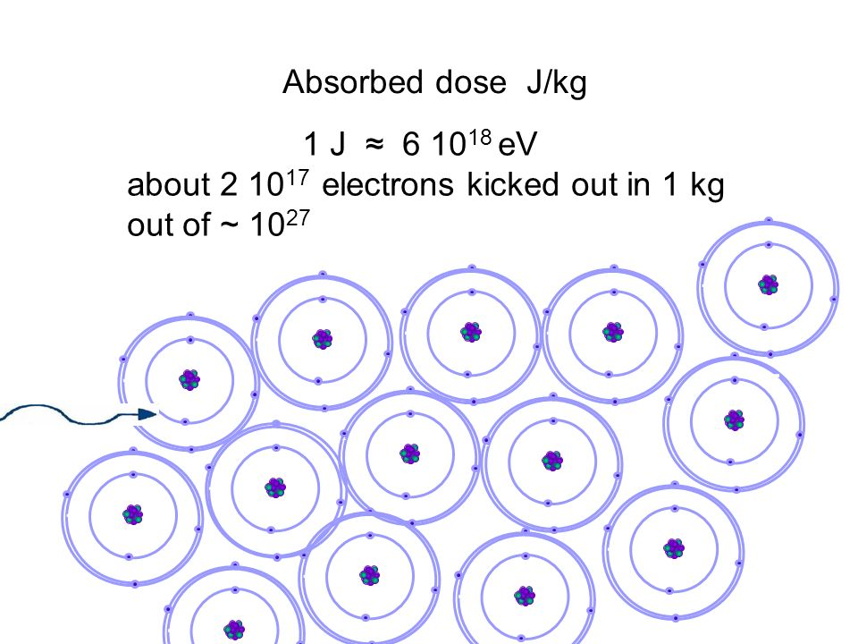 Absorbed dose J/kg - - - - - - 1 J ≈ 6 10 18 eV about 2 10 17 electrons kicked out in 1 kg out of ~ 10 27 - - - - - - - - - - - - - - - - - - - - - - - - - - - - - - - - - - - - - - - - - - - - - - - - - - - - - - - - - - - - - - - - - - - - - - - - - - - - - -