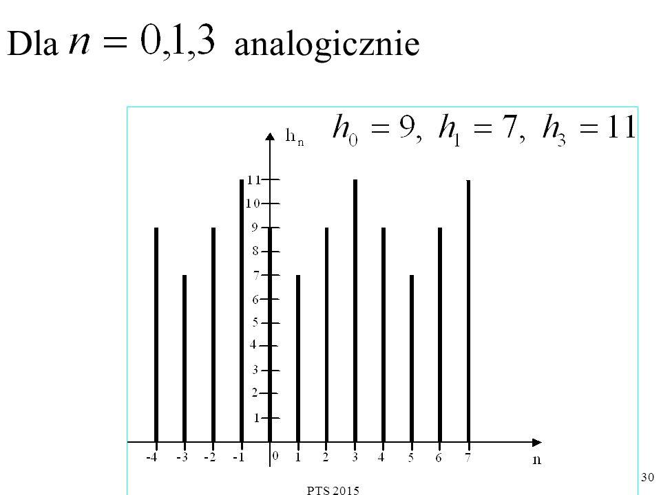 PTS 2015 31 Właściwości Dyskretnej Transformacji Fouriera (DFT) (4)