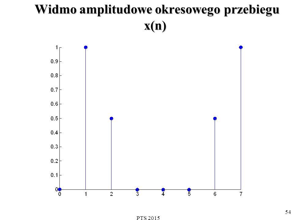 PTS 2015 55 Widmo fazowe x(n)