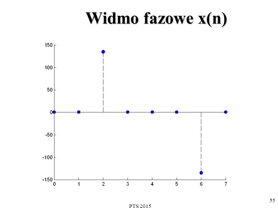 PTS 2015 56 Wnioski dla DFT funkcji x(n) przy całkowitej liczbie okresów w przedziale N próbek.