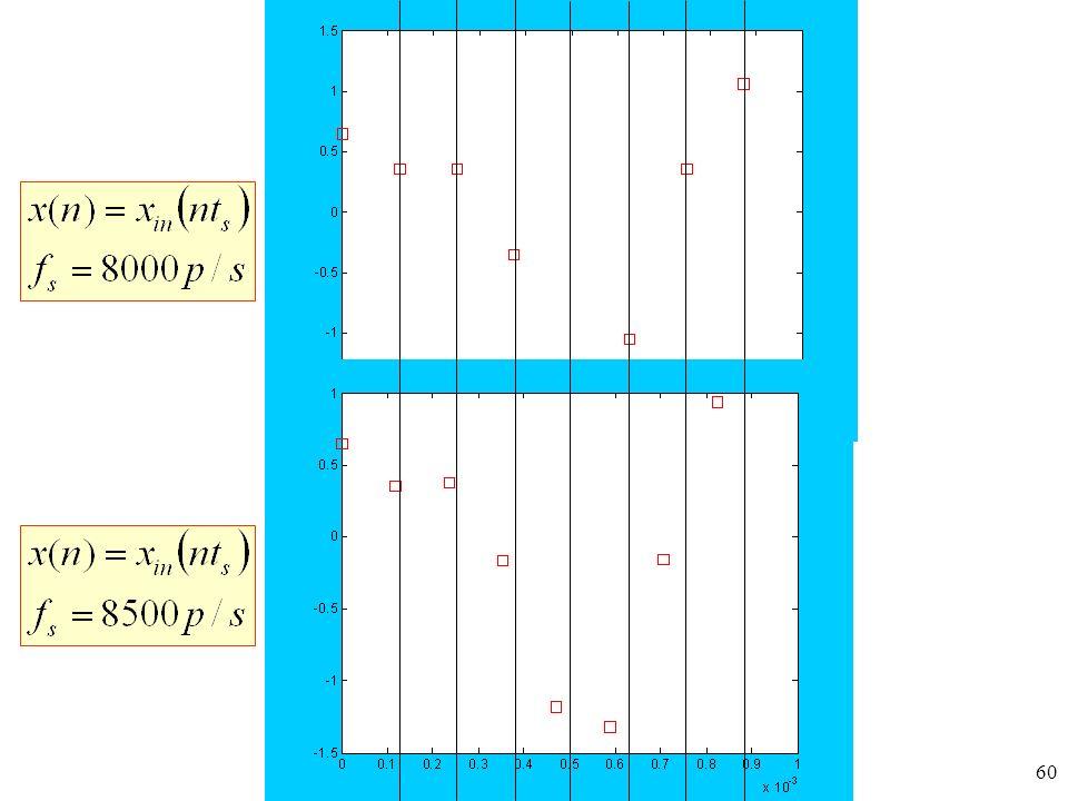 PTS 2015 61 Widmo amplitudowe okresowego przebiegu x(n)