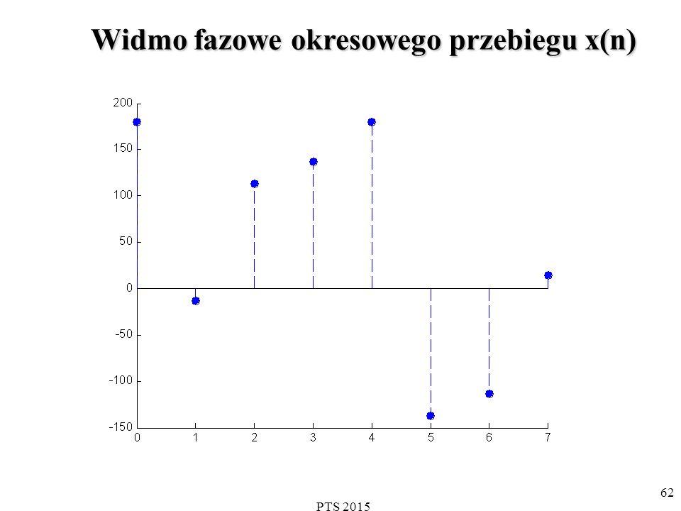 PTS 2015 63 Co to jest przeciek DFT DFT próbkowanych sygnałów rzeczywistych prowadzi do wyników w dziedzinie częstotliwości, które mogą być mylące =>jedynie kiedy próbkowany przedział (N próbek) stanowi wielokrotność okresu badanego przebiegu nie ma problemu Jeśli sygnał wejściowy zawiera składową o pewnej częstotliwości pośredniej (np.1.5f s /N) to ta składowa sygnału ujawni się w pewnym stopniu we wszystkich N wyjściowych wartościach częstotliwości DFT