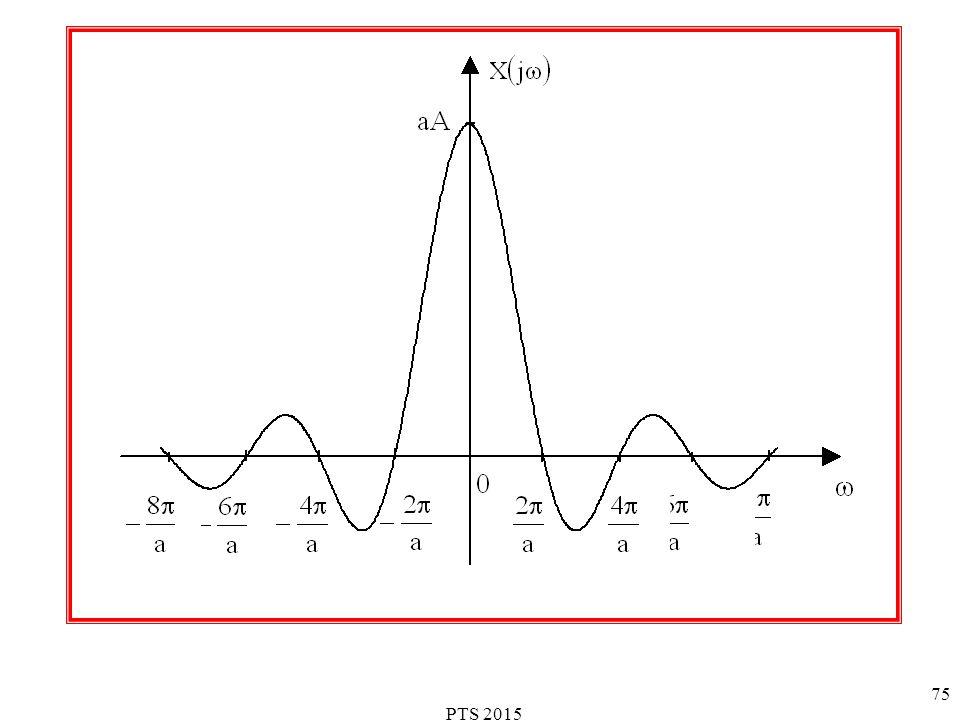 PTS 2015 76 Wyjaśnienie istoty transformacji Fouriera: