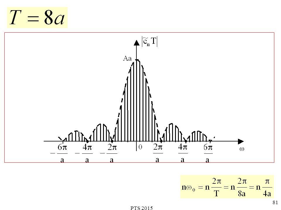 PTS 2015 82 W konsekwencji, dyskretne widmo łąńcucha impulsów prostokątnych staje się ciągłym widmem określonym obwiednią czyli Współczynniki wykładniczego szeregu Fouriera spełniają zależność Podczas gdy transformata Fouriera poj.