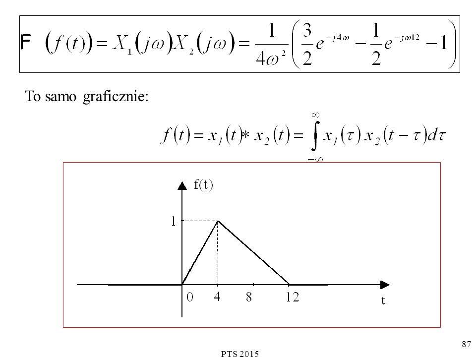 PTS 2015 88 Transformaty Fouriera wybranych sygnałów: impuls jednostkowy (Diraca).