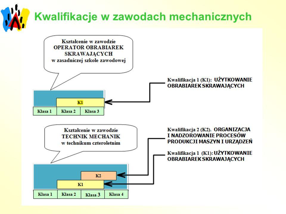 Kwalifikacje w zawodach mechanicznych
