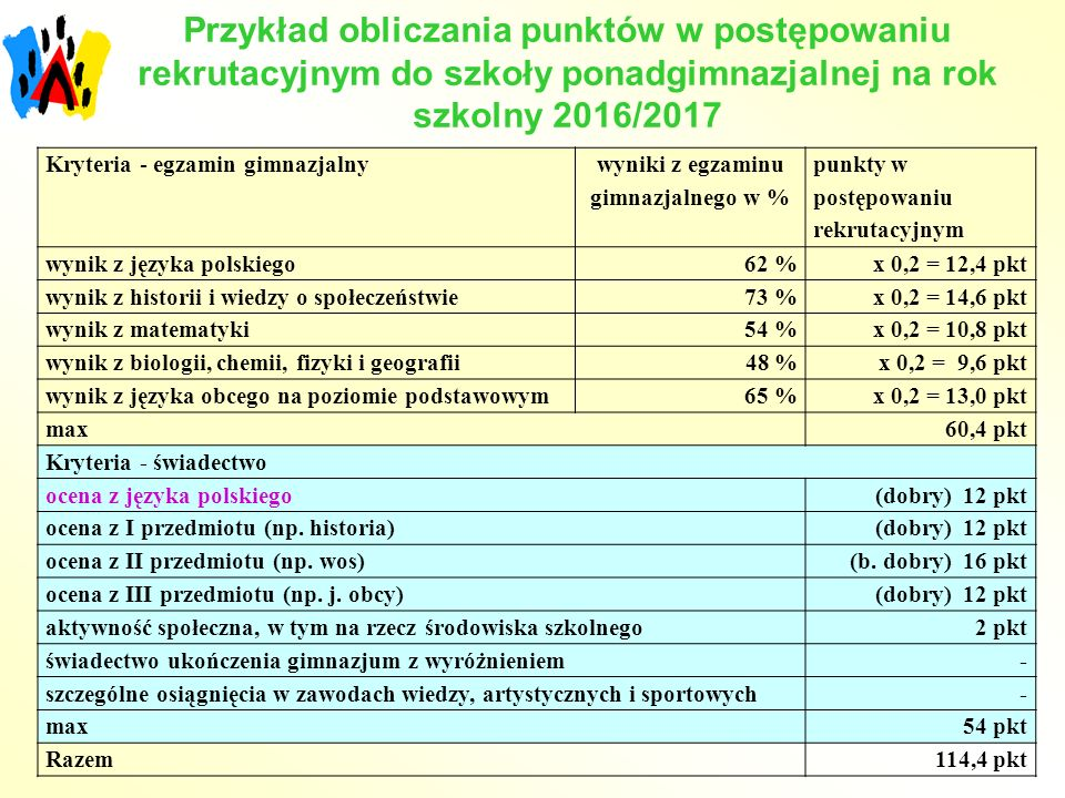 Przykład obliczania punktów w postępowaniu rekrutacyjnym do szkoły ponadgimnazjalnej na rok szkolny 2016/2017 Kryteria - egzamin gimnazjalny wyniki z egzaminu gimnazjalnego w % punkty w postępowaniu rekrutacyjnym wynik z języka polskiego62 %x 0,2 = 12,4 pkt wynik z historii i wiedzy o społeczeństwie73 %x 0,2 = 14,6 pkt wynik z matematyki54 %x 0,2 = 10,8 pkt wynik z biologii, chemii, fizyki i geografii 48 %x 0,2 = 9,6 pkt wynik z języka obcego na poziomie podstawowym65 %x 0,2 = 13,0 pkt max60,4 pkt Kryteria - świadectwo ocena z języka polskiego(dobry) 12 pkt ocena z I przedmiotu (np.
