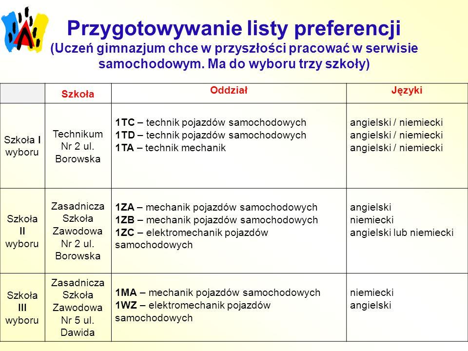Przygotowywanie listy preferencji (Uczeń gimnazjum chce w przyszłości pracować w serwisie samochodowym.