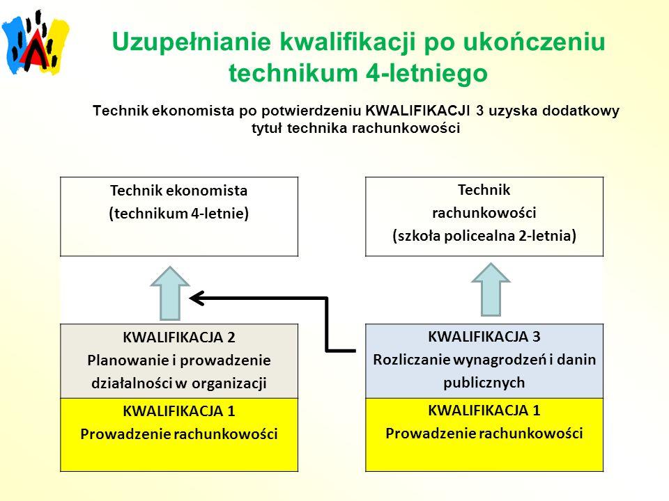 Uzupełnianie kwalifikacji po ukończeniu technikum 4-letniego Technik ekonomista (technikum 4-letnie) Technik rachunkowości (szkoła policealna 2-letnia) KWALIFIKACJA 2 Planowanie i prowadzenie działalności w organizacji KWALIFIKACJA 3 Rozliczanie wynagrodzeń i danin publicznych KWALIFIKACJA 1 Prowadzenie rachunkowości KWALIFIKACJA 1 Prowadzenie rachunkowości Technik ekonomista po potwierdzeniu KWALIFIKACJI 3 uzyska dodatkowy tytuł technika rachunkowości