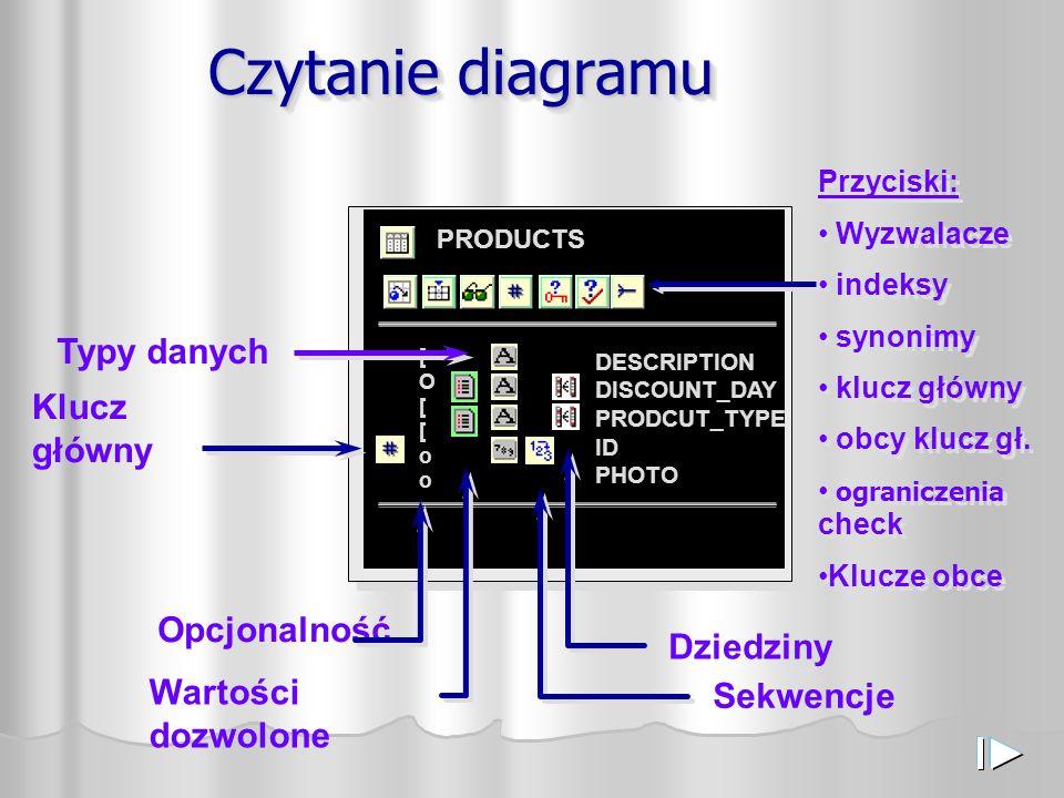 PRODUCTS DESCRIPTION DISCOUNT_DAY PRODCUT_TYPE ID PHOTO [O[[oo[O[[oo Czytanie diagramu Klucz główny Opcjonalność Wartości dozwolone Typy danych Sekwencje Dziedziny Przyciski: Wyzwalacze indeksy synonimy klucz główny obcy klucz gł.