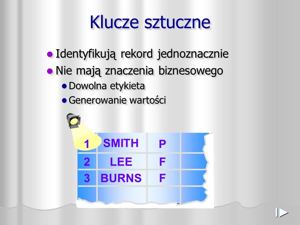 Klucze sztuczne Identyfikują rekord jednoznacznie Identyfikują rekord jednoznacznie Nie mają znaczenia biznesowego Nie mają znaczenia biznesowego Dowolna etykieta Dowolna etykieta Generowanie wartości Generowanie wartości Identyfikują rekord jednoznacznie Identyfikują rekord jednoznacznie Nie mają znaczenia biznesowego Nie mają znaczenia biznesowego Dowolna etykieta Dowolna etykieta Generowanie wartości Generowanie wartości 1 2 3 SMITH LEE BURNS P F F