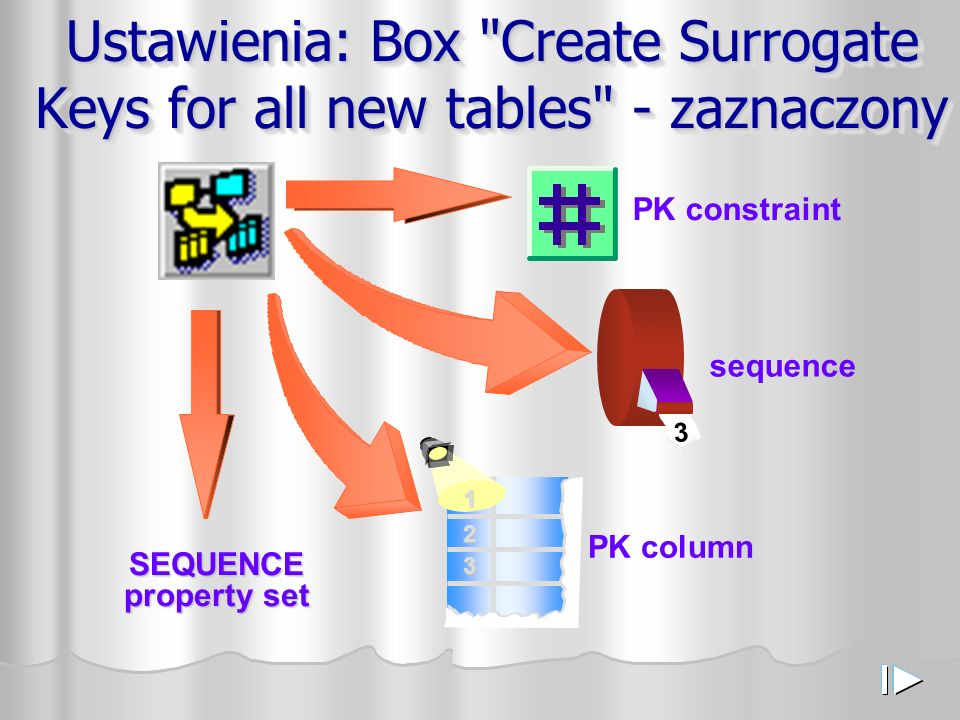 Ustawienia: Box Create Surrogate Keys for all new tables - zaznaczony PK constraint 3 sequence PK column 1 2 3 SEQUENCE property set