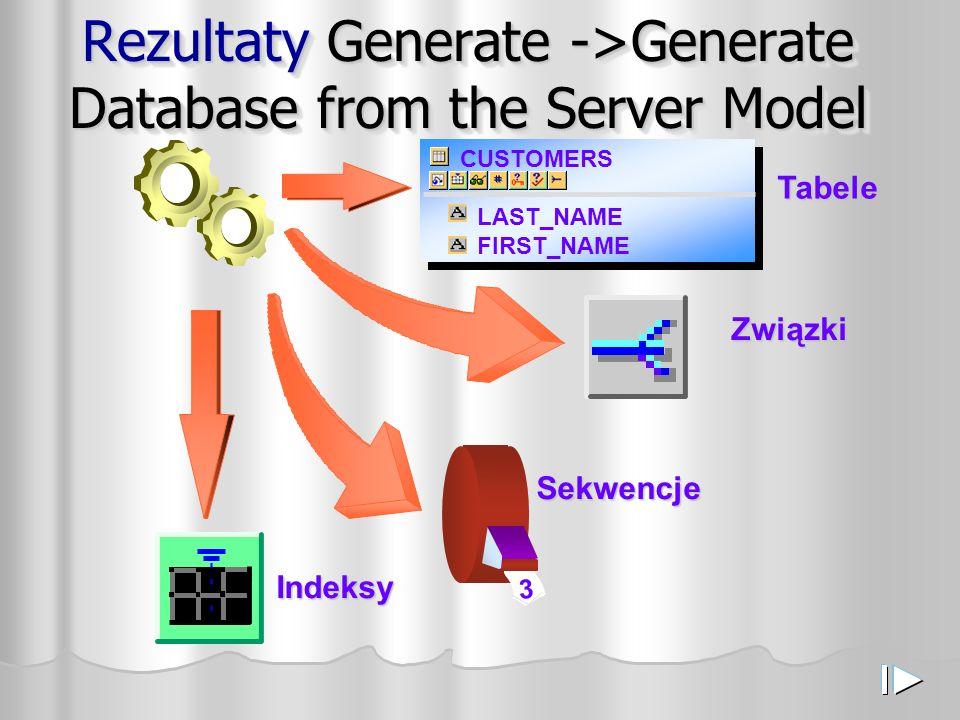 Rezultaty Generate ->Generate Database from the Server Model Tabele CUSTOMERS LAST_NAME FIRST_NAME Związki 3 Sekwencje Indeksy