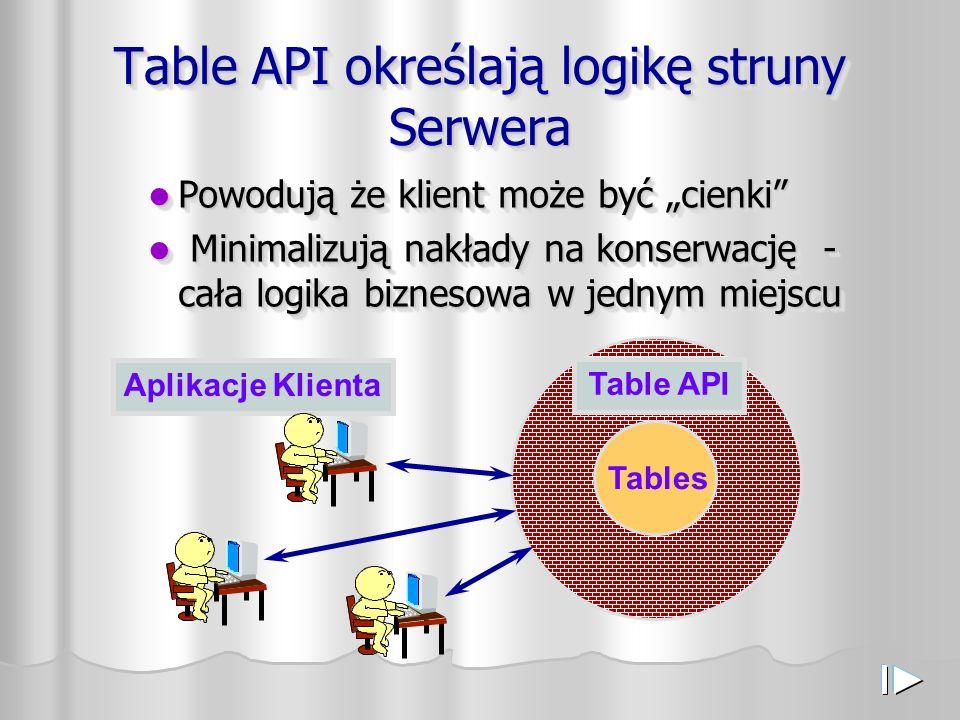"""Table API określają logikę struny Serwera Powodują że klient może być """"cienki Powodują że klient może być """"cienki Minimalizują nakłady na konserwację - cała logika biznesowa w jednym miejscu Minimalizują nakłady na konserwację - cała logika biznesowa w jednym miejscu Powodują że klient może być """"cienki Powodują że klient może być """"cienki Minimalizują nakłady na konserwację - cała logika biznesowa w jednym miejscu Minimalizują nakłady na konserwację - cała logika biznesowa w jednym miejscu Table API Tables Aplikacje Klienta"""